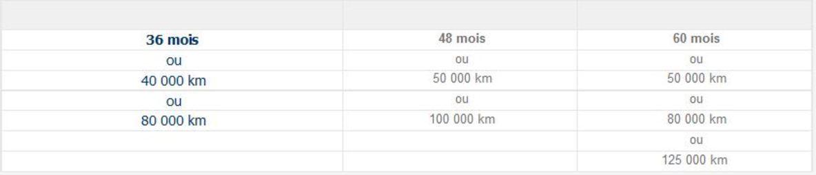 Contrat de services OPEL (Ego) - Options de durée et de kilométrage