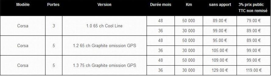 Opel, Corsa 3 portes, Corsa 5 portes - Offre carrossiers